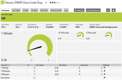 فعال سازی snmp در لینوکس Linux